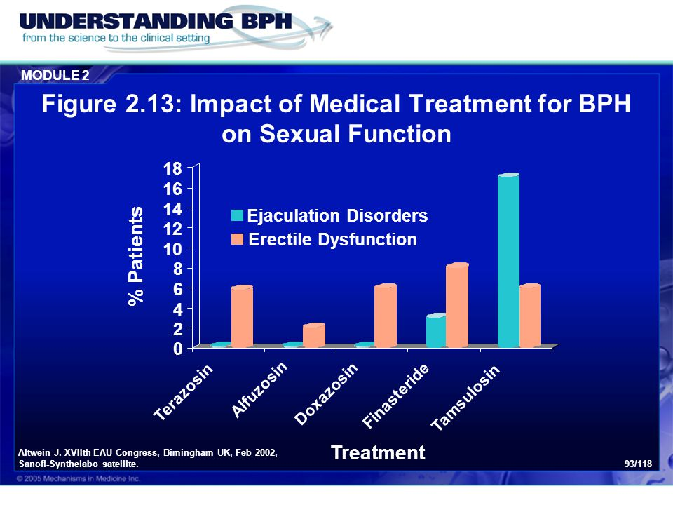 Figure 2.13: Impact of Medical Treatment for BPH on Sexual Function