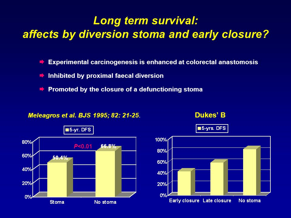 Long term survival: affects by diversion stoma and early closure