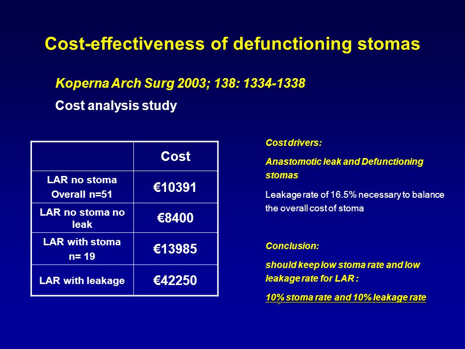 Cost-effectiveness of defunctioning stomas