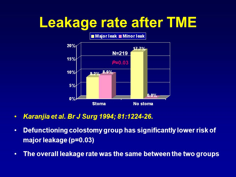 Leakage rate after TME Karanjia et al. Br J Surg 1994; 81:1224-26.