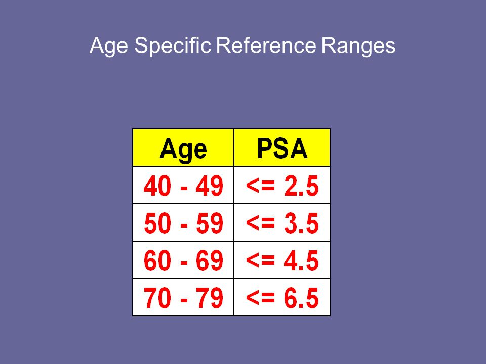 Age Specific Reference Ranges