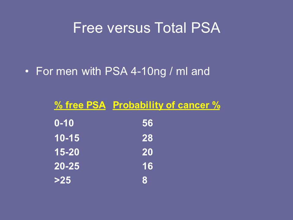 Free versus Total PSA 0-10 56 For men with PSA 4-10ng / ml and