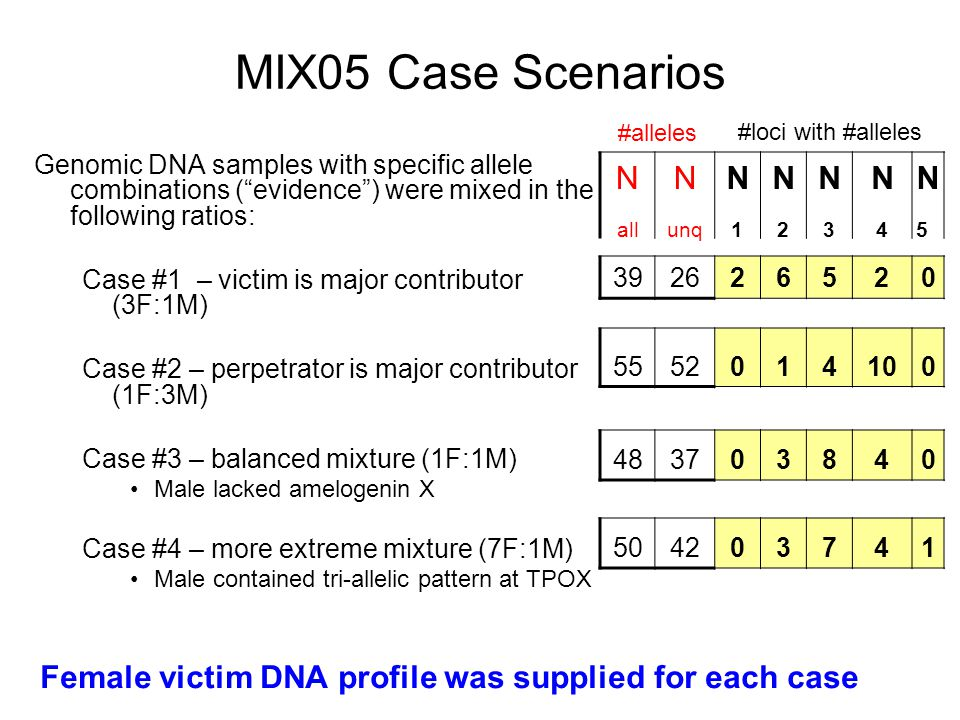 MIX05 Case Scenarios N all unq N1 N2 N3 4 N5