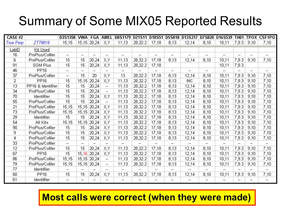 Summary of Some MIX05 Reported Results
