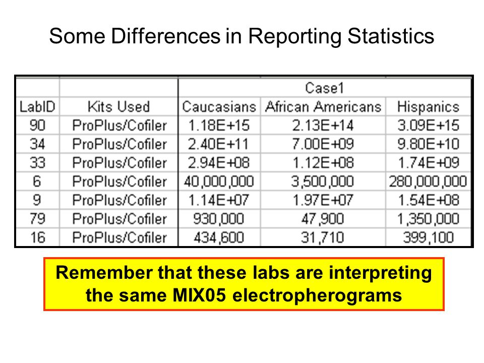 Some Differences in Reporting Statistics
