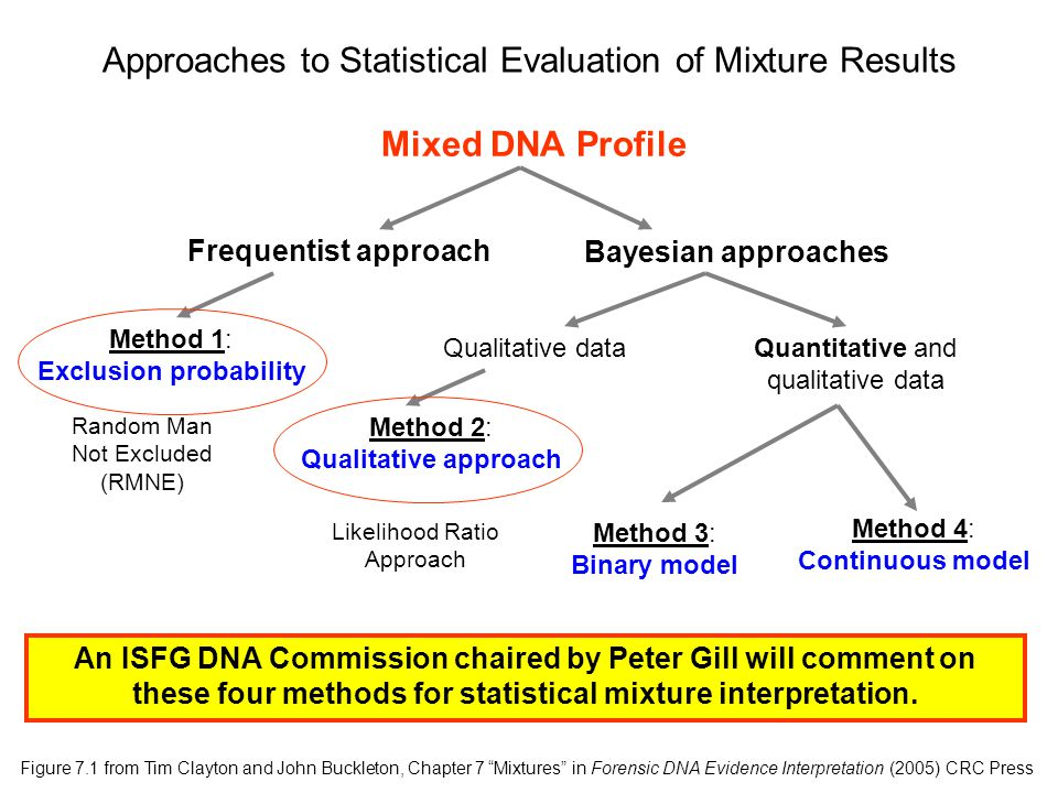 Approaches to Statistical Evaluation of Mixture Results