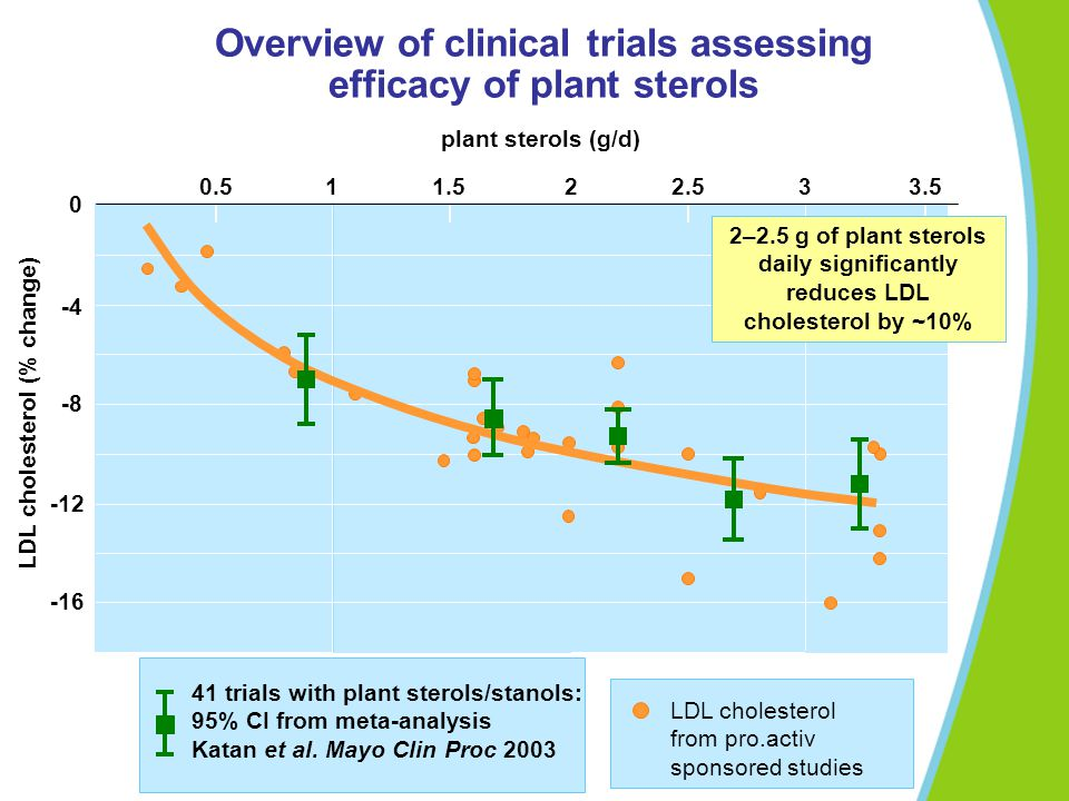 Overview of clinical trials assessing efficacy of plant sterols