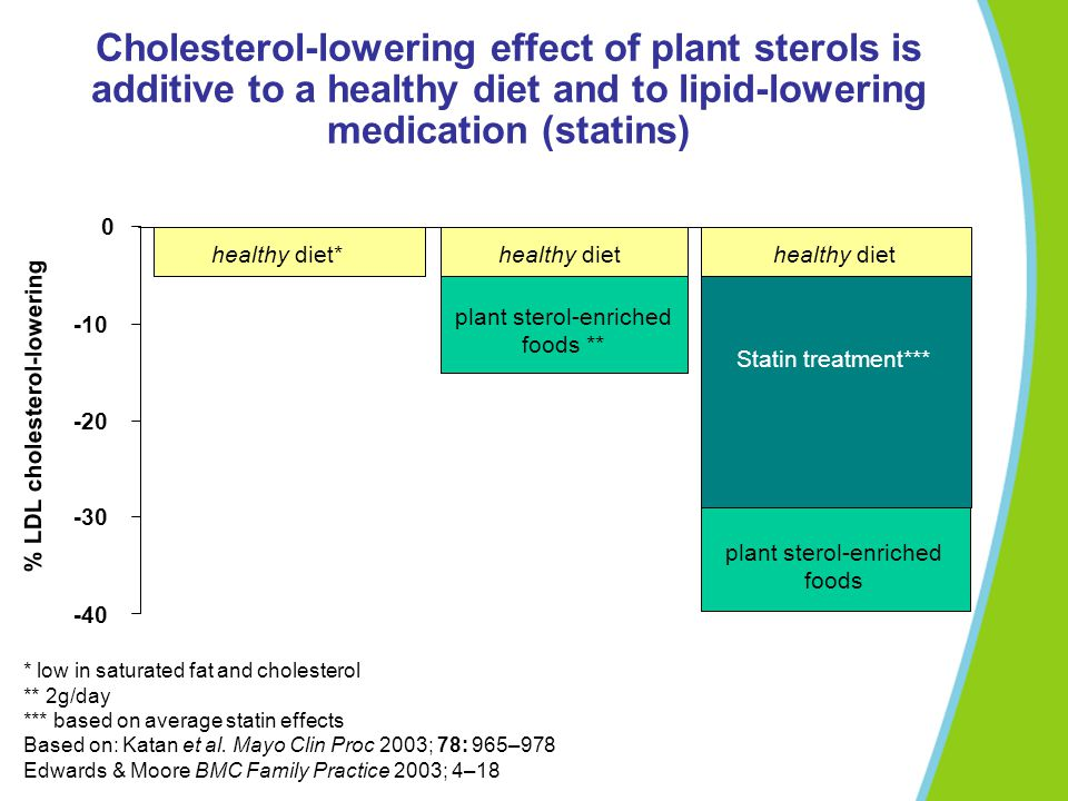 Cholesterol-lowering effect of plant sterols is additive to a healthy diet and to lipid-lowering medication (statins)