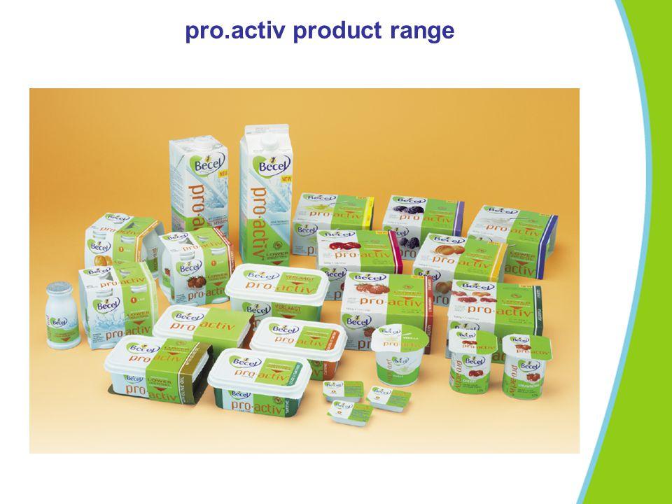 pro.activ product range