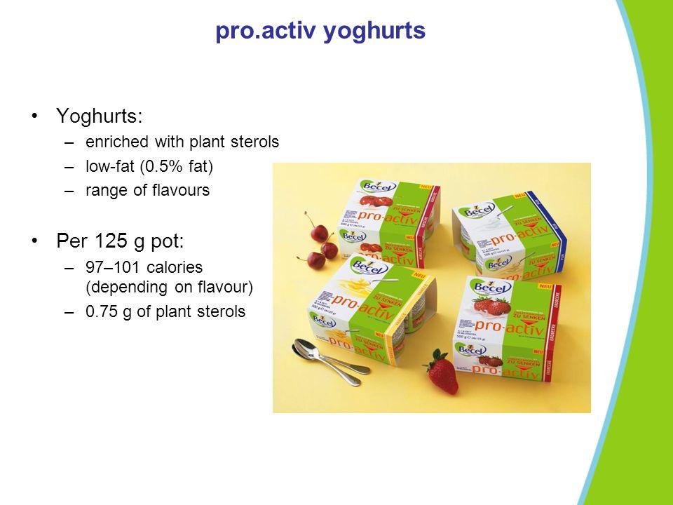 pro.activ yoghurts Yoghurts: Per 125 g pot: