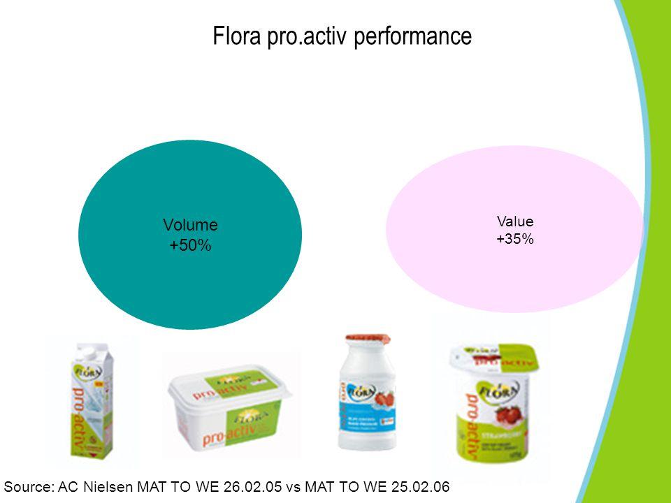 Flora pro.activ performance