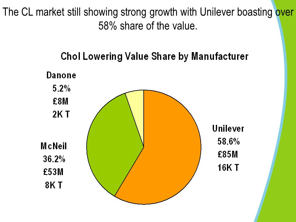 The CL market still showing strong growth with Unilever boasting over 58% share of the value.