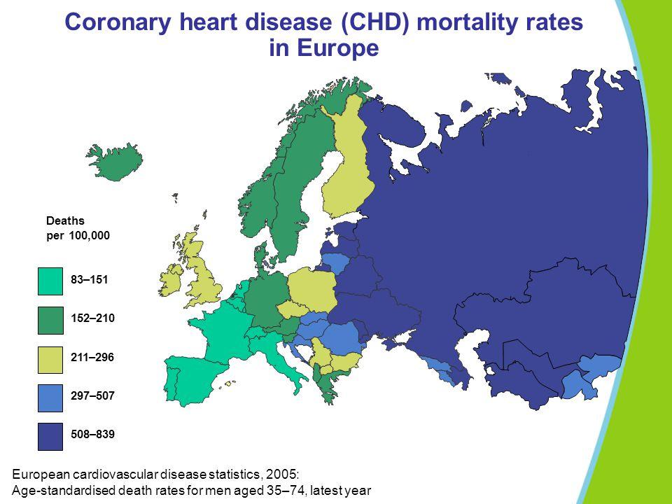 Coronary heart disease (CHD) mortality rates in Europe