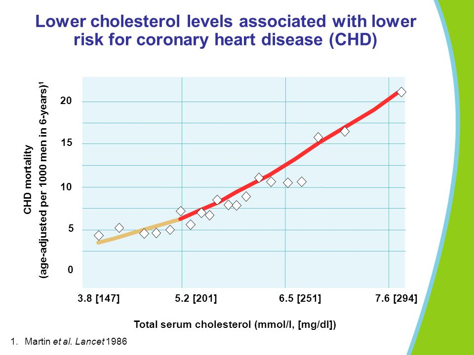 Lower cholesterol levels associated with lower risk for coronary heart disease (CHD)