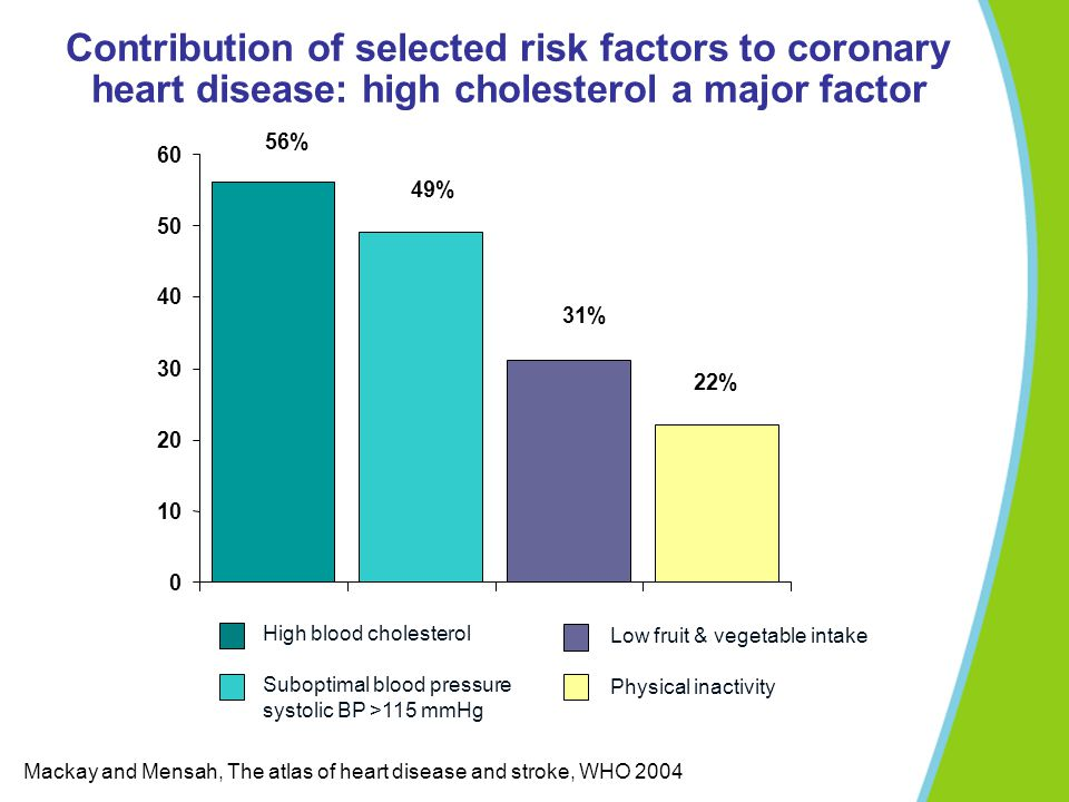 Contribution of selected risk factors to coronary heart disease: high cholesterol a major factor
