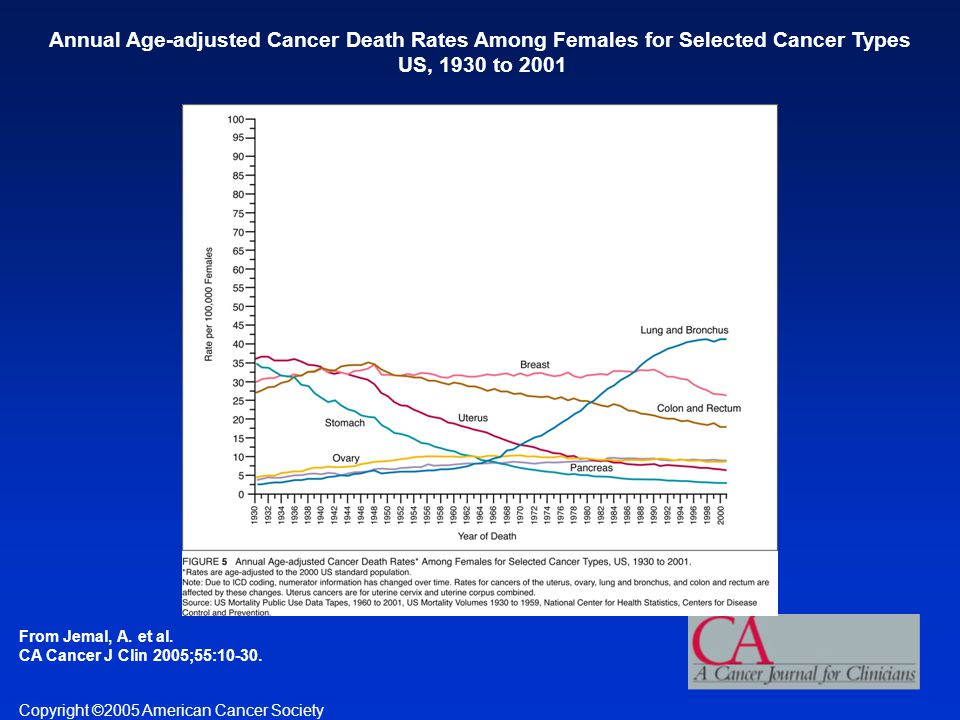 Annual Age-adjusted Cancer Death Rates Among Females for Selected Cancer Types