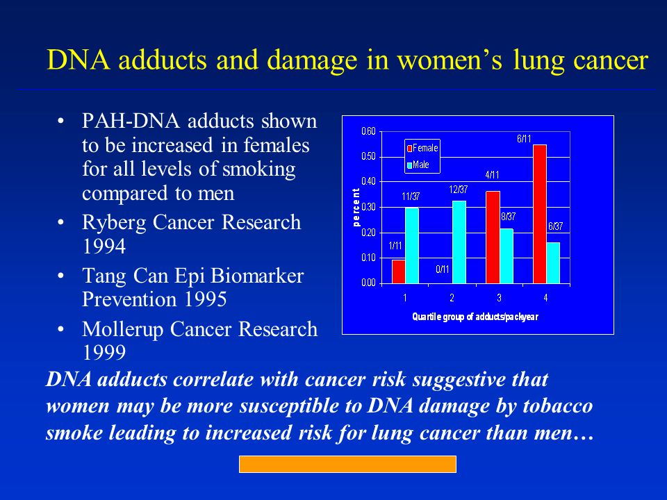 DNA adducts and damage in women's lung cancer