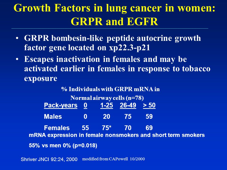 Growth Factors in lung cancer in women: GRPR and EGFR