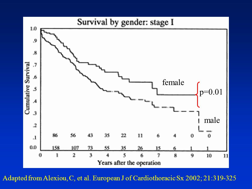 female p=0.01 male Adapted from Alexiou, C, et al. European J of Cardiothoracic Sx 2002; 21: