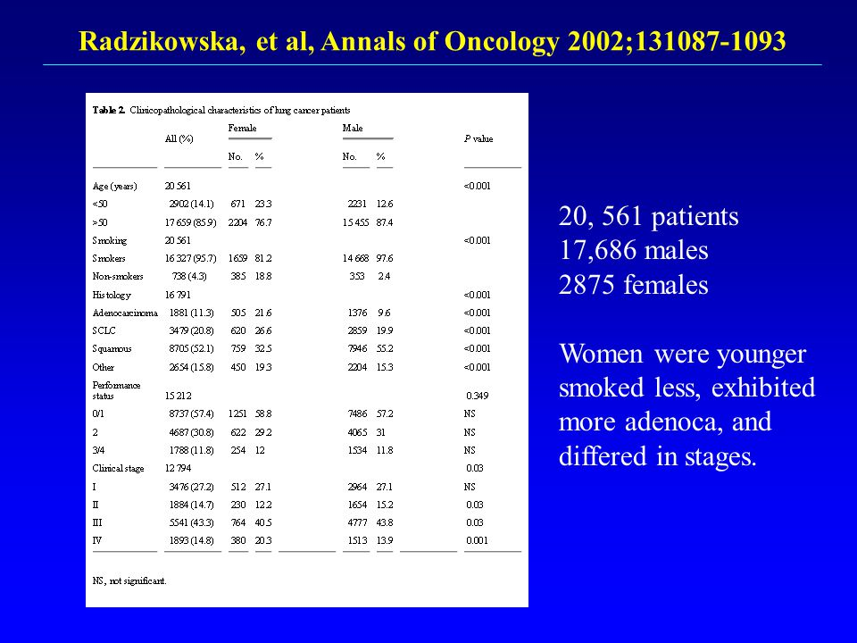 Radzikowska, et al, Annals of Oncology 2002;