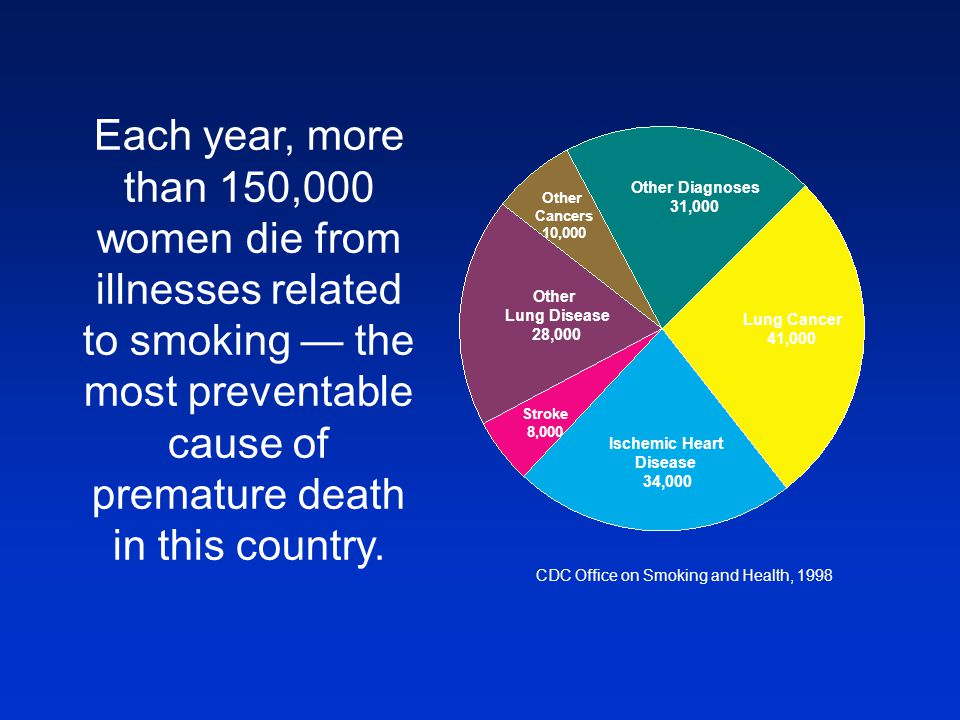 Each year, more than 150,000 women die from illnesses related to smoking — the most preventable cause of premature death in this country.