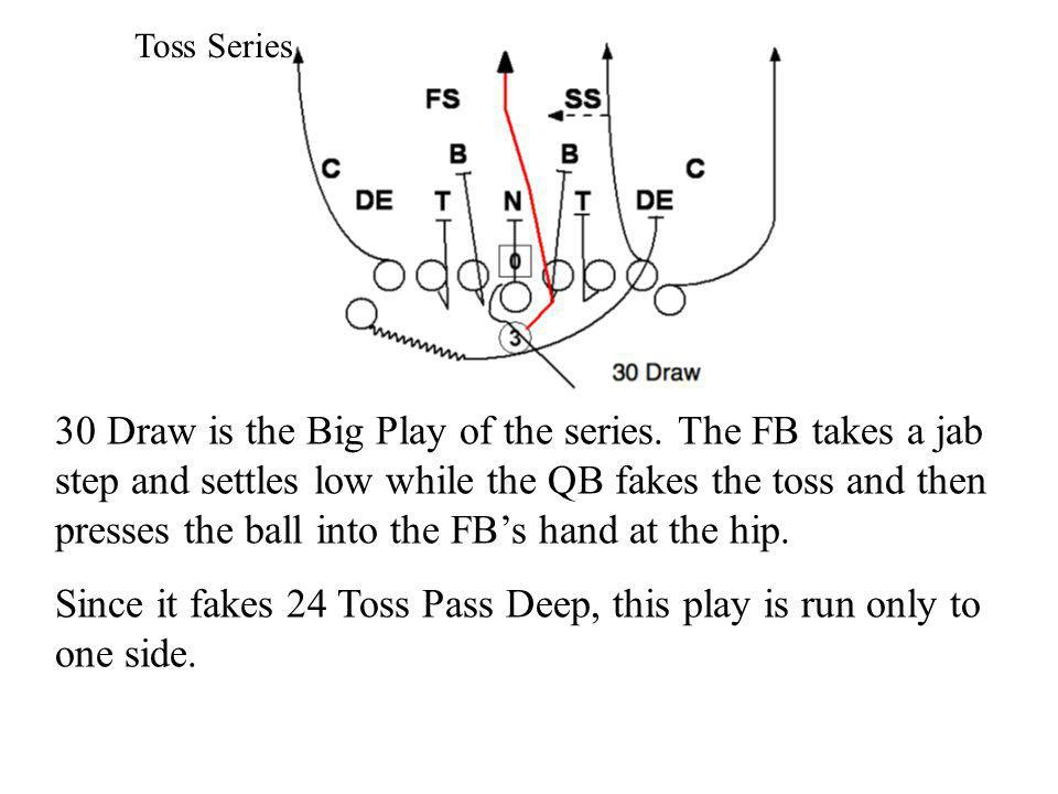 Since it fakes 24 Toss Pass Deep, this play is run only to one side.