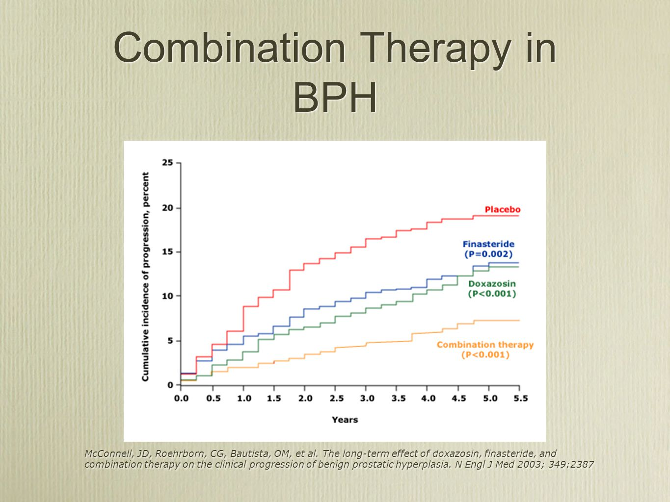 Combination Therapy in BPH