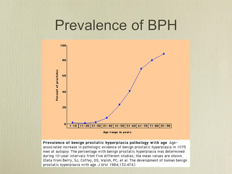 Prevalence of BPH