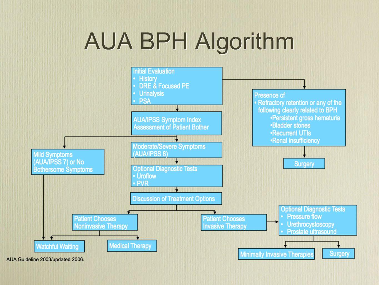 AUA BPH Algorithm