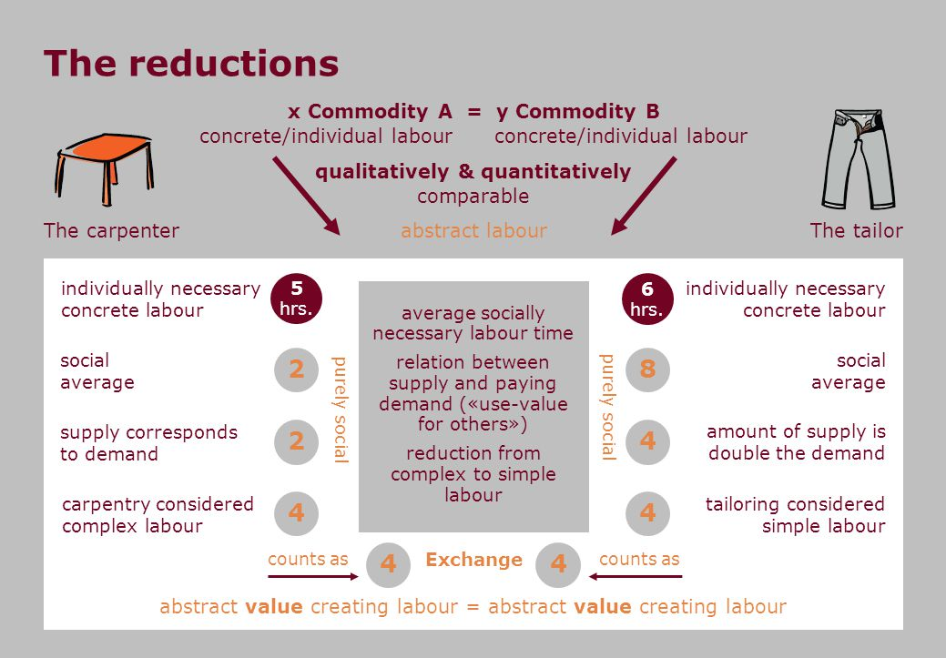 The reductions x Commodity A = y Commodity B concrete/individual labour concrete/individual labour.