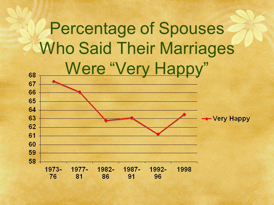 Percentage of Spouses Who Said Their Marriages Were Very Happy