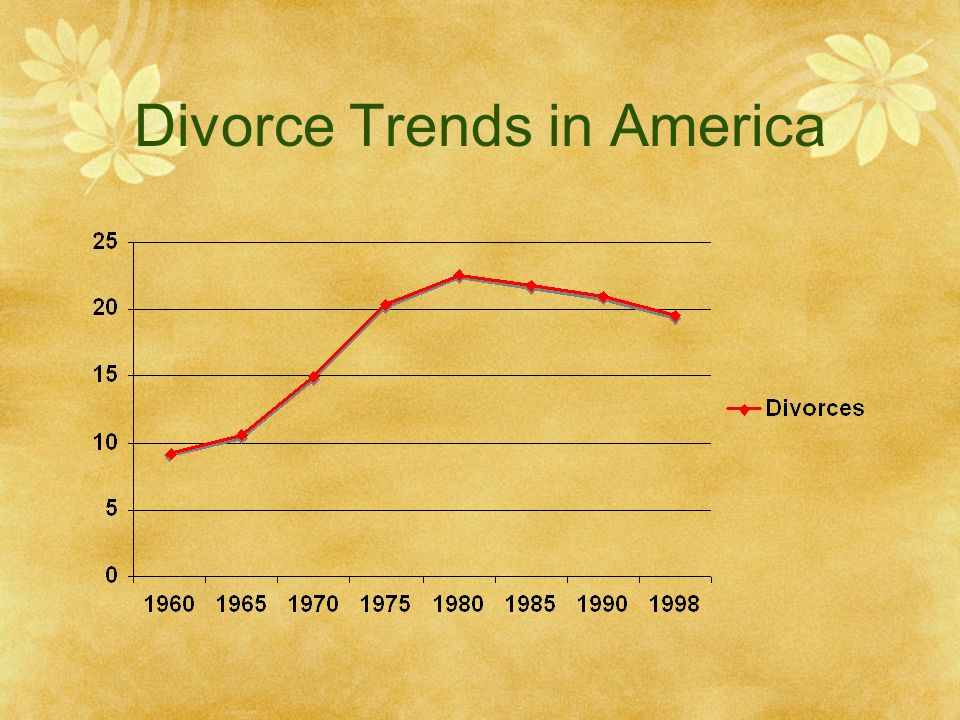 Divorce Trends in America