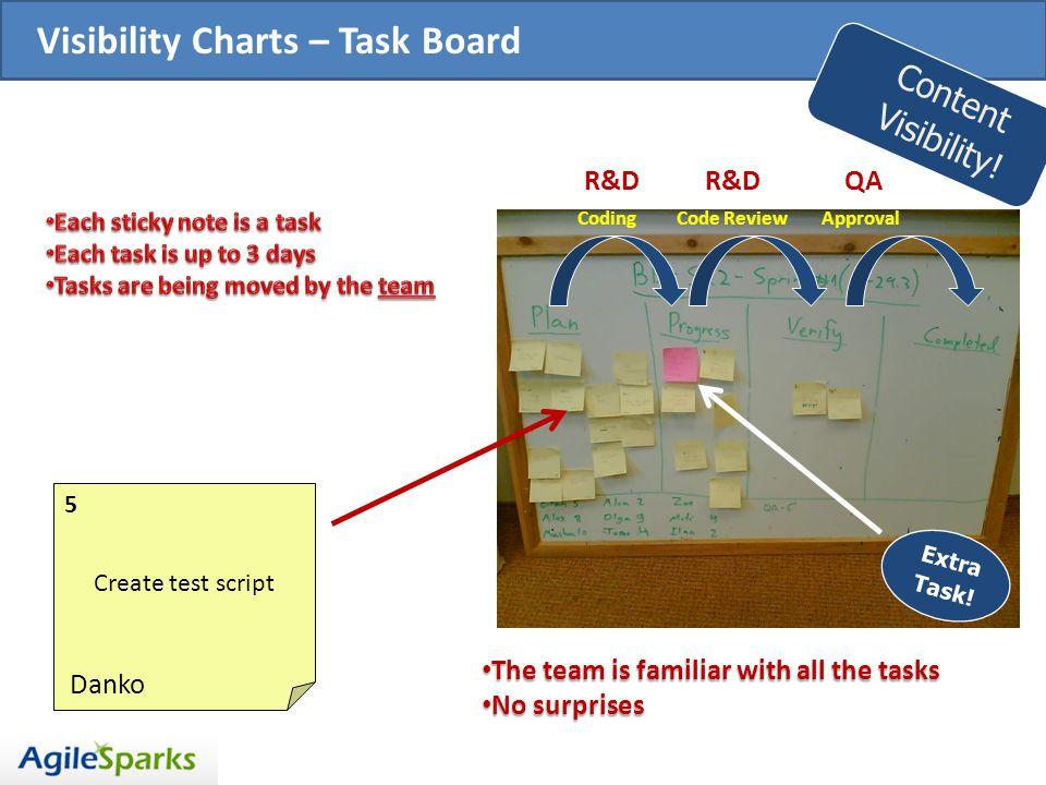 Visibility Charts – Task Board