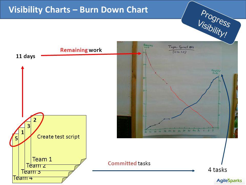 Visibility Charts – Burn Down Chart