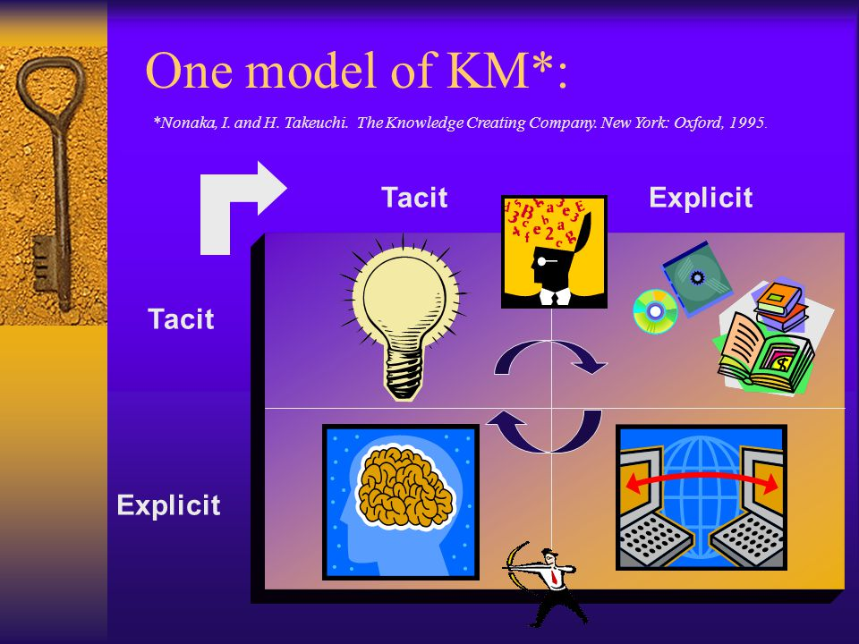 One model of KM*: Tacit Explicit Tacit .. Explicit