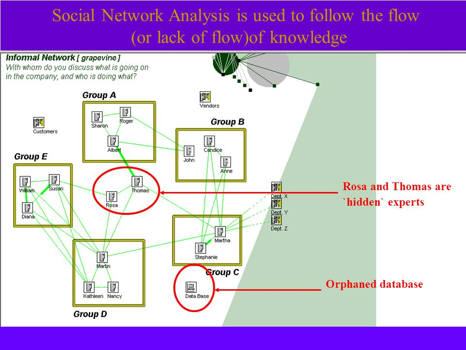 Social Network Analysis is used to follow the flow