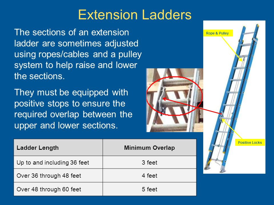 Extension Ladders Rope & Pulley. Positive Locks.