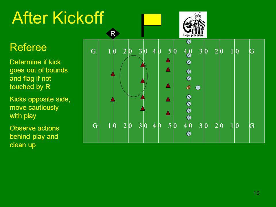 After Kickoff Referee R G 1 0 2 0 3 0 4 0 5 0 4 0 3 0 2 0 1 0 G