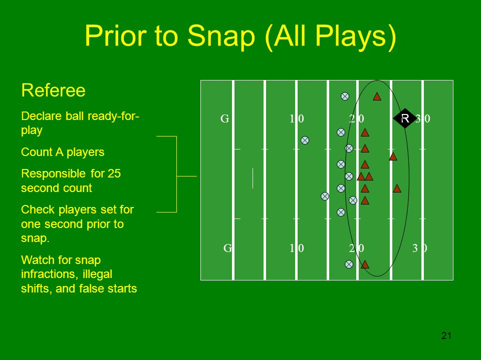 Prior to Snap (All Plays)