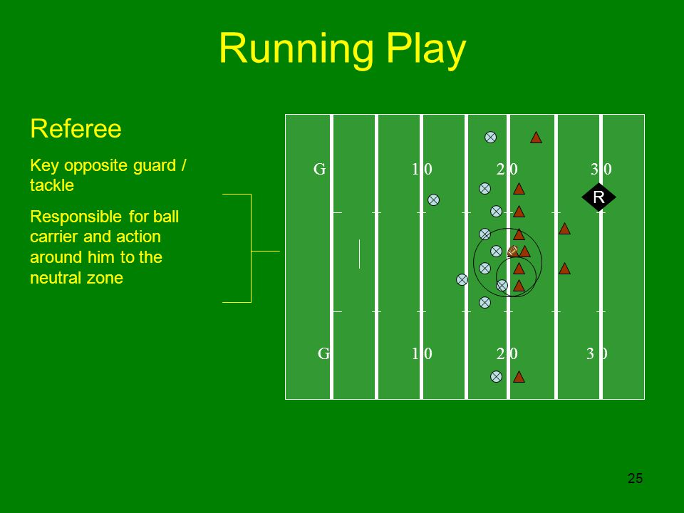 Running Play Referee Key opposite guard / tackle G