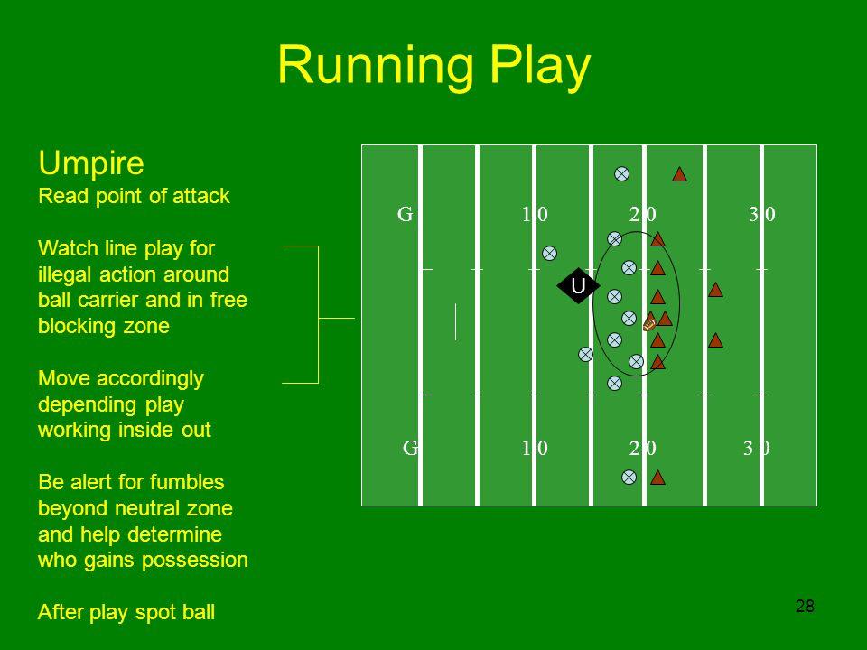 Running Play Umpire Read point of attack G 1 0 2 0 3 0