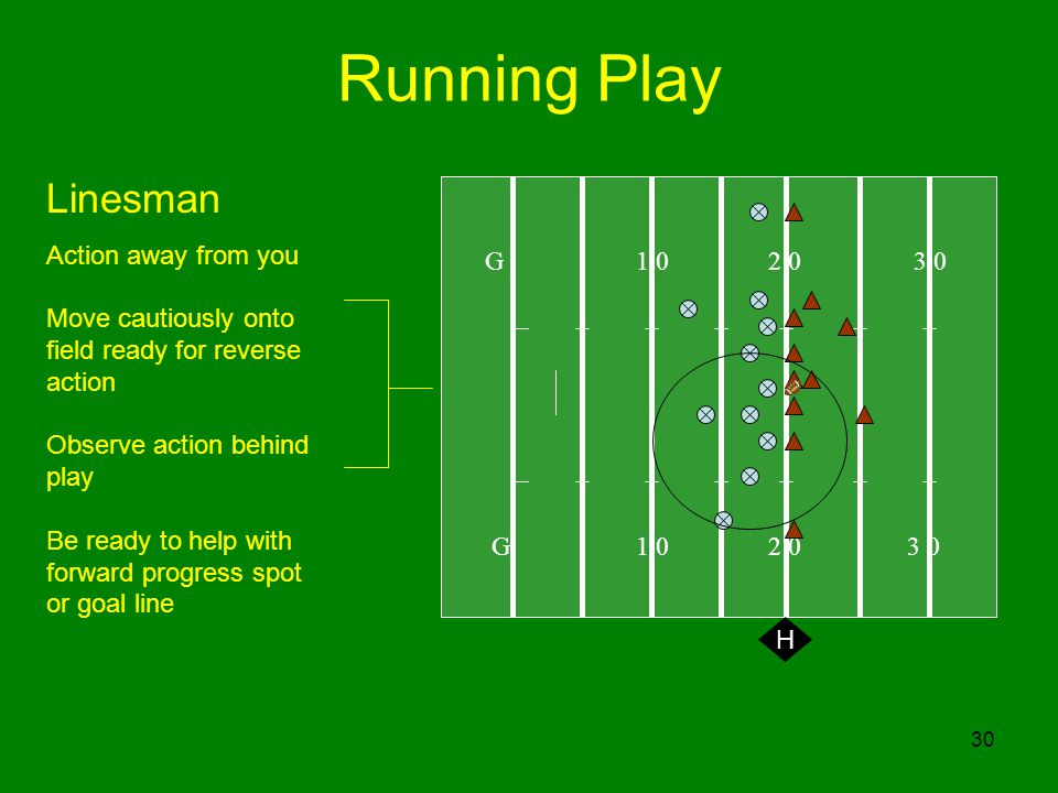 Running Play Linesman Action away from you G 1 0 2 0 3 0