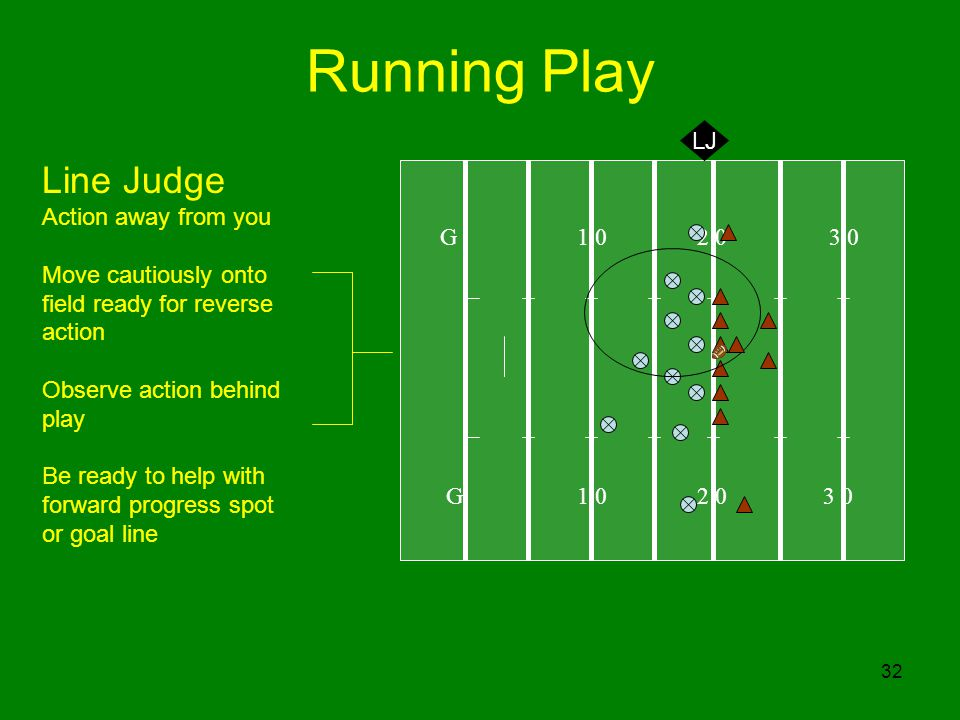 Running Play Line Judge LJ Action away from you G 1 0 2 0 3 0