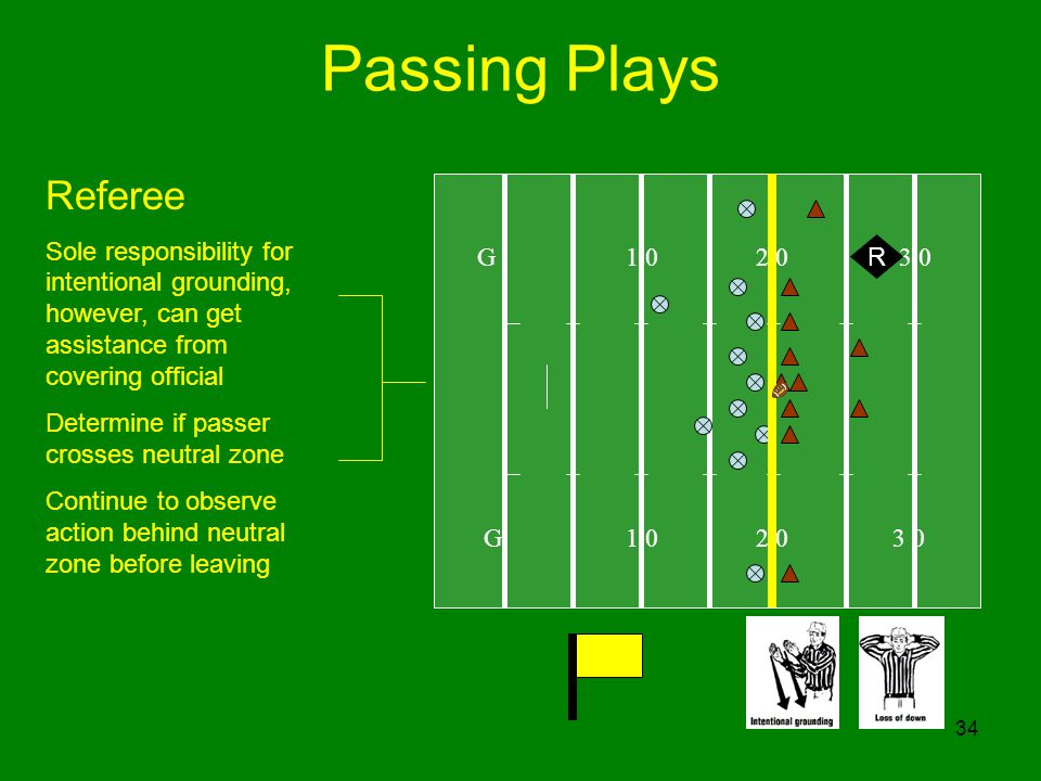 Passing Plays Referee. Sole responsibility for intentional grounding, however, can get assistance from covering official.