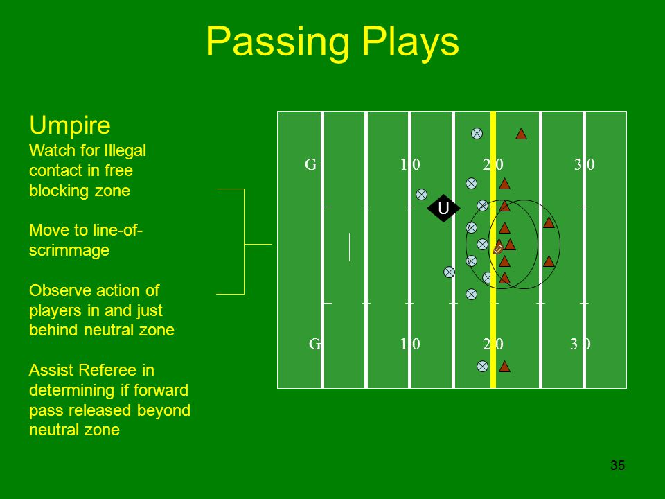 Passing Plays Umpire Watch for Illegal contact in free blocking zone