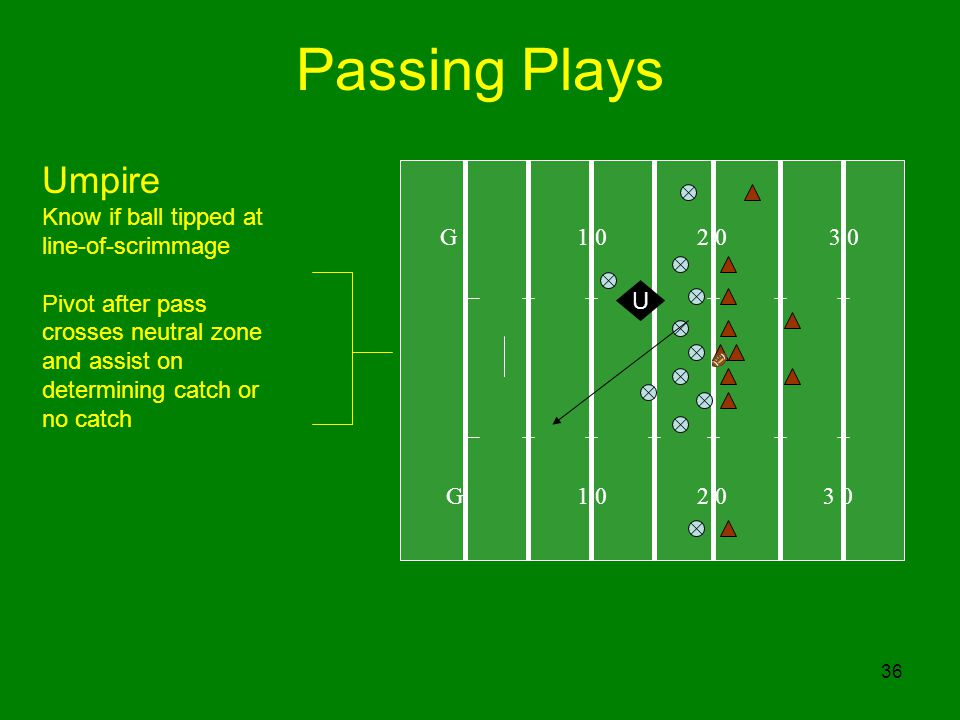 Passing Plays Umpire Know if ball tipped at line-of-scrimmage