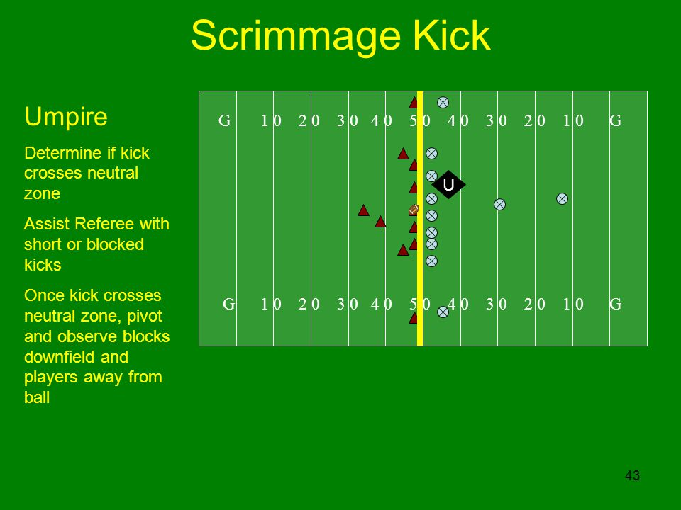 Scrimmage Kick Umpire G 1 0 2 0 3 0 4 0 5 0 4 0 3 0 2 0 1 0 G