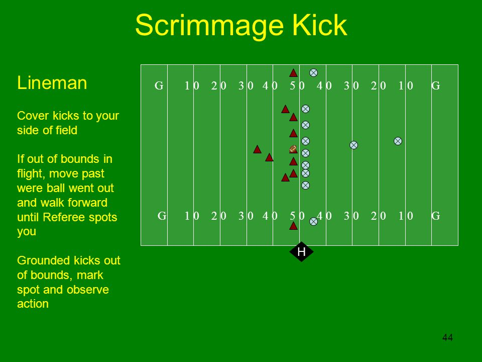 Scrimmage Kick Lineman G 1 0 2 0 3 0 4 0 5 0 4 0 3 0 2 0 1 0 G