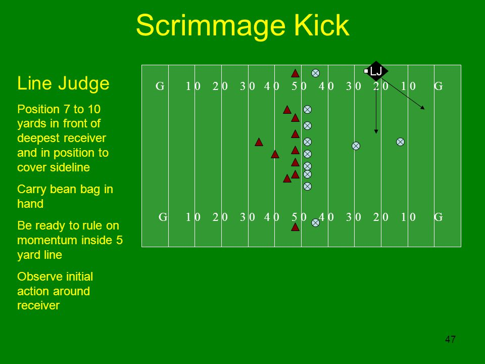 Scrimmage Kick Line Judge LJ G 1 0 2 0 3 0 4 0 5 0 4 0 3 0 2 0 1 0 G