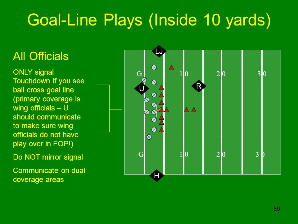 Goal-Line Plays (Inside 10 yards)